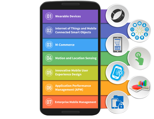future of mobile application businesses for delivery